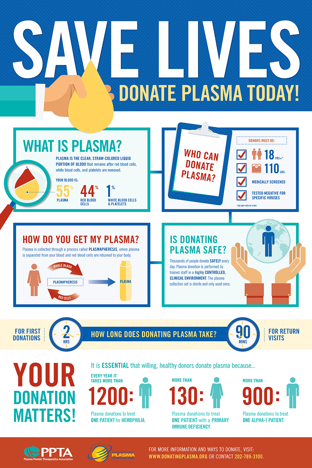 INFOGRAPHICS US 24x36 WHAT IS PLASMA